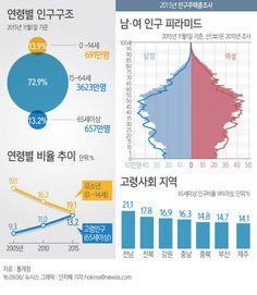30년 만에 인구 5000만 시대 진입...저출산 고령화 가속 - 1등 인터넷뉴스 조선닷컴 - 사회