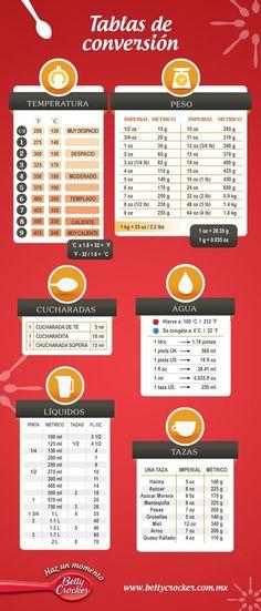 Tabla de equivalencias en cocina. #infografia #cocina: