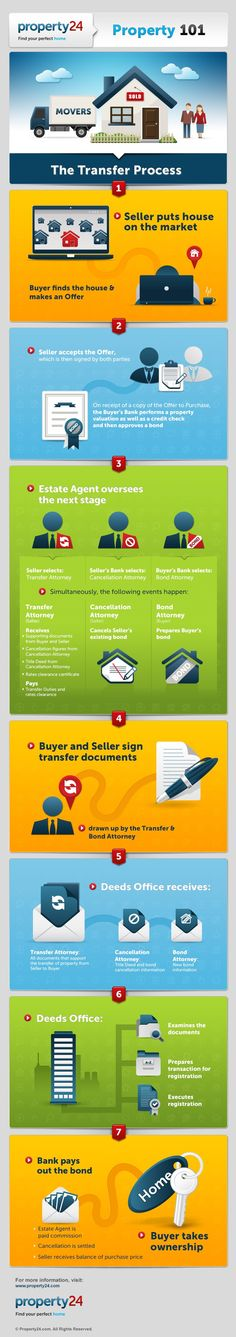 INFOGRAPHIC: Property Transfer Process / The Property Registration Process. Property 101 Buyers Guide