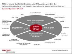 Mittels eines Customer Experience KPI Audits werden die Informationsbedarfe und bereits bestehende Kennzahlen erhoben