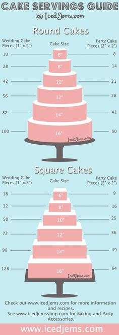 Wedding Cake Serving Guide: for large groups go with the square. for smaller, go… Wedding Cake Serving Guide: for large groups go with the square. for smaller, go with the round! Beautiful Cakes, Amazing Cakes, Cake Serving Guide, Wilton Cake Serving Chart, Cupcakes Decorados, Bolo Cake, Tier Cake, Gateaux Cake, Festa Party