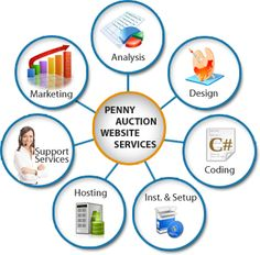 How is user management with ease of use possible with penny auction software? http://awapalsolutions.blogspot.com/2015/10/how-is-user-management-with-ease-of-use.html