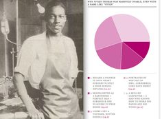 Vivien Thomas: | Bangable Dudes In History Is The Best Thing In History