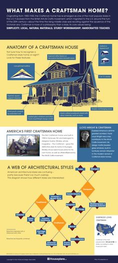 With so many amazing Craftsman homes in Los Angeles, do you know what makes a Craftsman home? Here's a great infographic that explains and compares to other architectural styles. Craftsman Exterior, Craftsman Style Homes, Craftsman Bungalows, Craftsman House Plans, Craftsman Home Decor, Craftsman Porch, Architectural Styles, Architectural Features, Zaha Hadid
