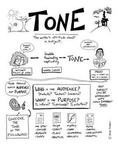 Tone: A Visual Guide with Teaching Ideas. Use this visual to help students understand how tone works and use the included teaching ideas to help reinforce the concept. 7th Grade Ela, 6th Grade Reading, Middle School Reading, Middle School English, Ninth Grade, Seventh Grade, Teaching Literature, Teaching Writing, Teaching Strategies