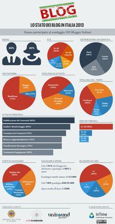 Ecco i risultati del sondaggio sullo Stato dei Blog in Italia nel 2013 #FFsocial