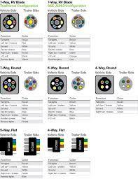 trailer junction box 7 wire schematic | Trailer wiring 101 - Trucks ...