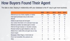 How People Choose A Real Estate Agent