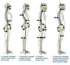 Watch tht posture!