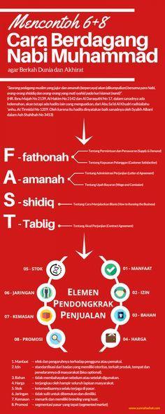 [Infografis] - Cara Berdagang Nabi Muhammad
