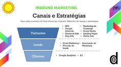 Uma verdadeira estratégia de Inbound Marketing Digital envolve as melhores e mais adequadas mídias, competência e muito…
