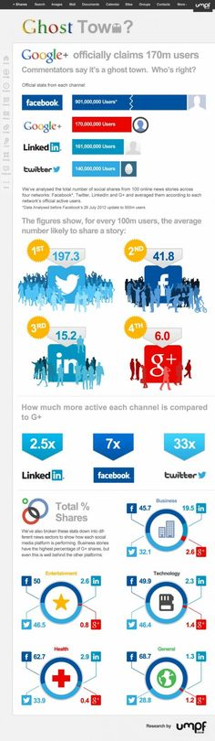 Is Google+ a Ghost Town? #infografica