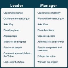 Today, I wanted to drop in a short and simple post that highlights the BIG differences between leadership and management. Leadership is doing Change Management, Business Management, Management Tips, Business Planning, Management Quotes, Sales Management, Resource Management, Leadership Coaching, Leadership Development