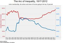 Colin Gordon — The Arc of Inequality, 1917-2012