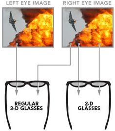 2D Glasses for 3D movies - Converts standard 3D movies in to relaxing 2D ;)