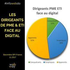 #transformation #digitale: L'enquête de @bpifrance a permis de faire émerger trois profils de maturité digitale. Grâce à ce travail, BPI France a définit les caractéristiques, les freins et les chantiers prioritaires de chacun de ces profils, afin de les accompagner dans leur transformation. L'échantillon de 1 618 répondants se répartit entre :· les Sceptiques (38 % des répondants) : ils ne croient pas à la révolution digitale ou demandent encore à en être convaincus. Leur défi est de… Afin, Chart, France, Instagram, Profile, French