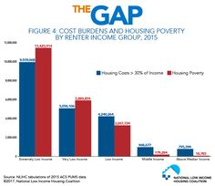 Figure Cost Burdens and Housing Poverty by Renter Income Group, 2015 Gap