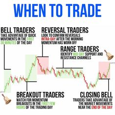 Financial Quotes, Financial Success, Analyse Technique, Online Stock Trading, Stock Trading Strategies, Trade Finance, Forex Trading Tips, Trading Quotes, Stock Market Investing