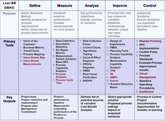 Lean Six Sigma Model | The DMAIC Model is a systematic method for analyzing and optimizing ...