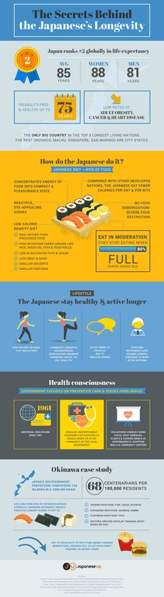 Longevity Diet: The Secrets Behind the Japanese's Longevity More