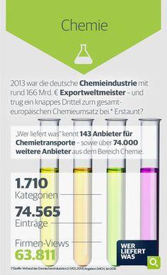 wlw-Wissen zur Branche Chemie: Die deutsche Chemieindustrie war 2013 Exportweltmeister und trug ein knappes Drittel zum gesamteuropäischen Chemieumsatz bei. Weitere Infos zur Branche finden Sie unter wlw.de!