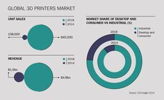 The impact of 3D printing on manufacturing – raconteur.net