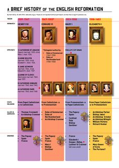 Henry VIII's break from Rome: Here is a brief history of the English Reformation. During the English Reformation, Catholics and Protestants would use morality plays to convey and dramatize their political disagreements. Ap European History, Church History, Ap World History, Modern History, British History, Ancient History, History Major, Tudor History, Ancient Aliens