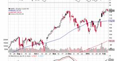 Aapl Quote Apple Inc  Aapl Stock Chart Technical Analysis For 071015  Forex .