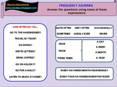 Frequency Adverbs Verb Tenses, Adverbs, Go Skiing, English Verbs, Training Day, Letter Writing, Learn English, Grammar, Spelling