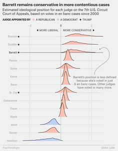 The 40 Weirdest (And Best) Charts We Made In This Long, Strange Year | FiveThirtyEight Prisoners Rights, Virginia Law, Justice Ruth Bader Ginsburg, Infographics Design, Circuit Court, Chief Justice, Supreme Court Justices, Political Science, Charts
