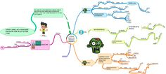 Part 9: #PWD Develops #MindMap of 3 Types of Presumed #MemoryLoss in Dementia