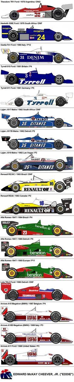 Formula One Grand Prix Eddie Cheever 1978-1989