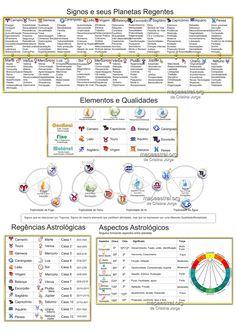 Astrologia, signos, mapa astrológico, zodiaco