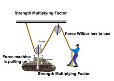 mechanical advantage - Google Search Mechanical Advantage, Innovation Lab, Pulley, Strength, Club, Google Search, Shop, Cable Machine