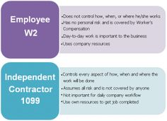 Employees vs Independent Contractors  @ http://apobookkeeping.com/employee-w2-vs-independent-contractor-1099/
