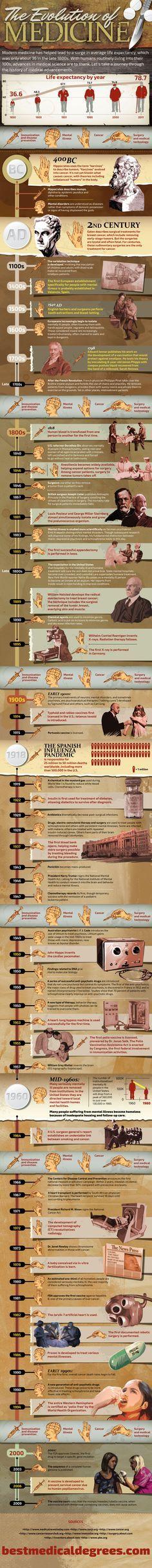The Evolution of Medicine | A Health Education Infographic | BerryRipe.com