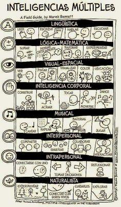 Inteligencia múltiple