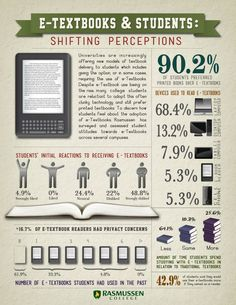 E-textbooks & students #infografia #infographic #education