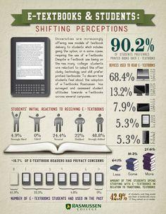 E-textbooks & students #infografia #infographic #education