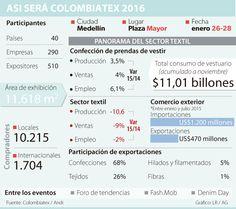 Colombiatex se convierte en hub de negocios textiles de América Latina Textiles, Business Men, Latin America, Organizers, Cloths, Fabrics