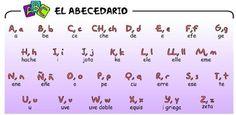 Spanish alphabet- Alfabeto en Espanol
