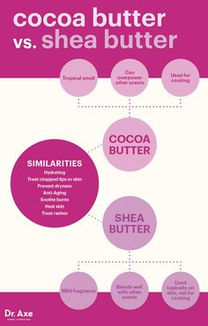 Cocoa butter vs. shea butter - Dr. Axe http://www.draxe.com #health #holistic #natural