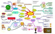Docentes :: El uso de los mapas mentales: una herramienta para aprender