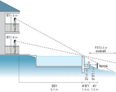 how infinity pools work the optical illusion explained infinity pool design drawings i80 drawings