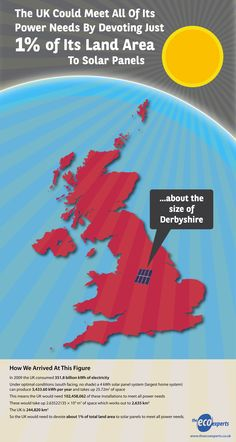 Just 1% - Solar Panels And Electricity In The UK [Infographic]