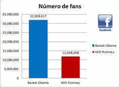 El FanPage de Barack Obama tiene 32,055,418 fans. Por su parte, Mitt Romney alcanza los 12,061,871 fans.