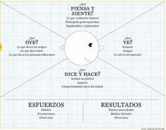 #Infografia #Curiosidades Mapa de la Empatía. #TAVnews