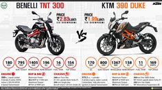 Benelli TNT 300 vs. KTM 390 Duke