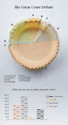 How do you edge your pies? What do you use to make your pie crust? See how your answers stack up in Our Great Crust Debate. No Bake Desserts, Just Desserts, Delicious Desserts, Dessert Recipes, Awesome Desserts, Dessert Ideas, Cake Recipes, Croissants, Beignets