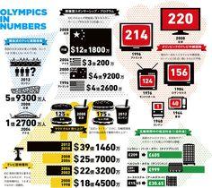 数字で見るオリンピック